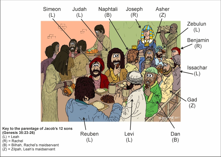Jacob's sons - Benjamin's portion - Who's who
