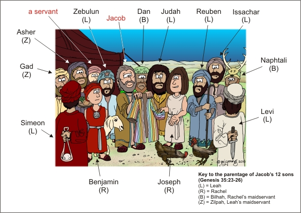 Genesis 37 - Jacob's sons - Who's who