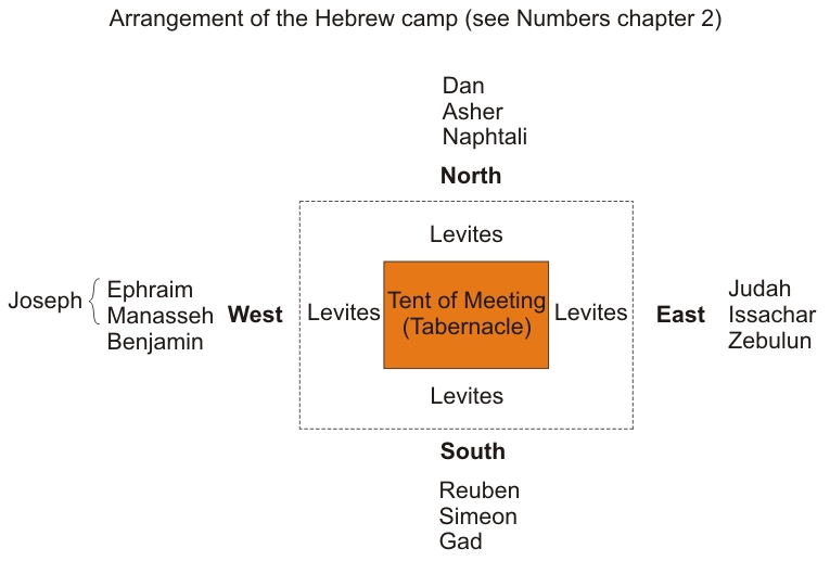 Hebrew camp & marching order.jpg